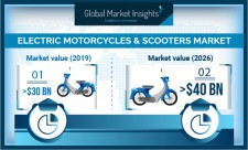 Global Electric Motorcycles & Scooters Market growth predicted at 4% till 2026: GMI