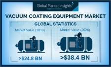 Global Vacuum Coating Equipment Market growth predicted at 6.5% till 2026: GMI