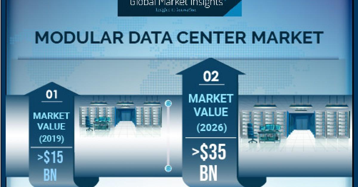 newswire.com - Modular Data Center Market Revenue to Hit USD 35B by 2026; Global Market Insights, Inc.