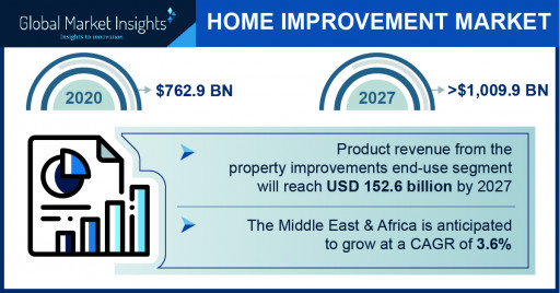 Home Improvement Market to Hit $1,009.9 Bn by 2027; Global Market Insights, Inc.