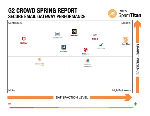 SpamTitan Named the Leader in 2019 G2 Crowd Report on Email Security Gateways