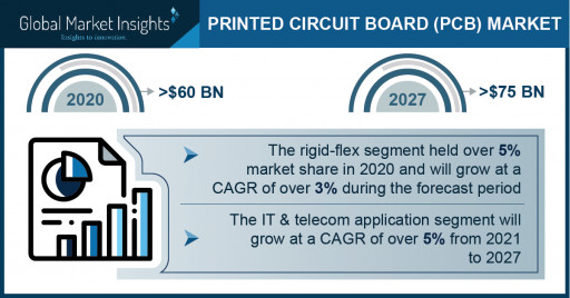 Printed Circuit Board Market Revenue to Cross USD 75 Bn by 2027: Global Market Insights Inc.