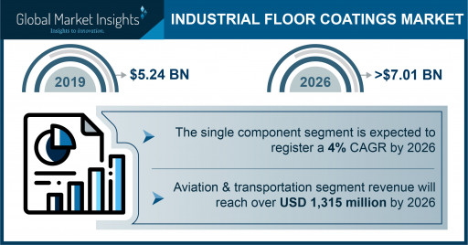 Industrial Floor Coatings Market is slated to reach $7.01 billion by 2026, says Global Market Insights Inc.