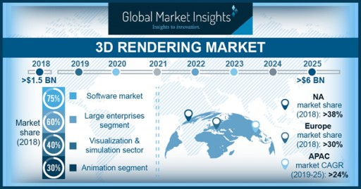 3D Rendering Market to Witness More Than 20% Gains to 2025: Global Market Insights, Inc.