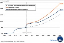 crfb-debt-projections