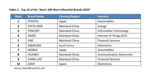 World Brand Lab Releases 'Asia's 500 Most Influential Brands 2020'