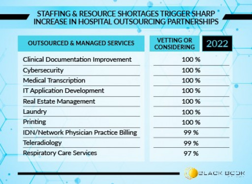 Labor and Supply Shortages Fuel Surge in Hospital Outsourcing Partnerships, Black Book 2021 Survey Results