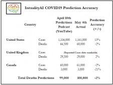 IntualityAI COVID-19 Prediction Accuracy