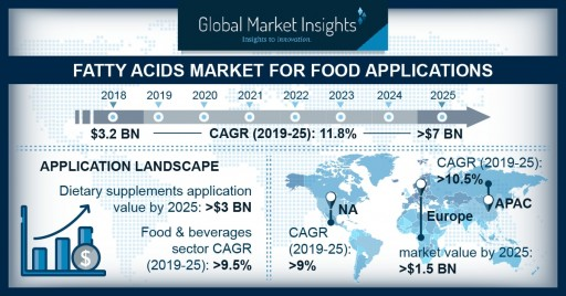 Fatty Acids Market for Food Applications Worth $7 Billion by 2025: Global Market Insights, Inc.