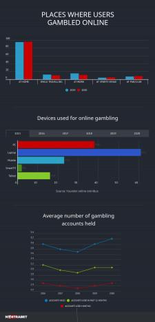 UKGC 2020 GAMBLING BEHAVIOUR SURVEY