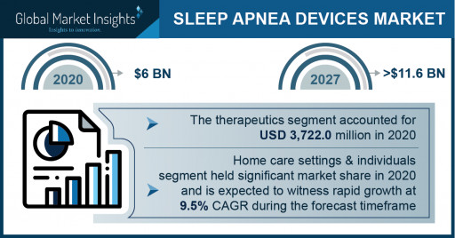 Sleep Apnea Devices Market Revenue to Cross USD 11.6 Bn by 2027: Global Market Insights Inc.