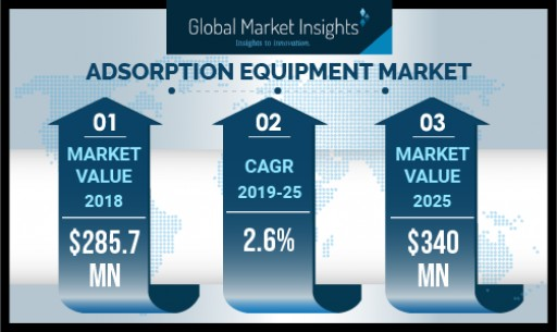 Adsorption Equipment Market to Cross USD $340 Million by 2025: Global Market Insights, Inc.