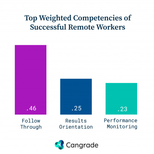Top Competencies of Successful Remote Workers
