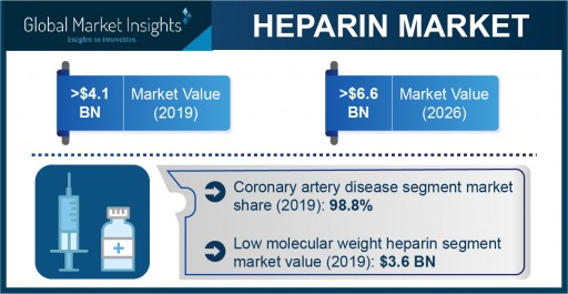 Heparin Market Growth Predicted at Over 6.6% Through 2026: Global Market Insights, Inc.