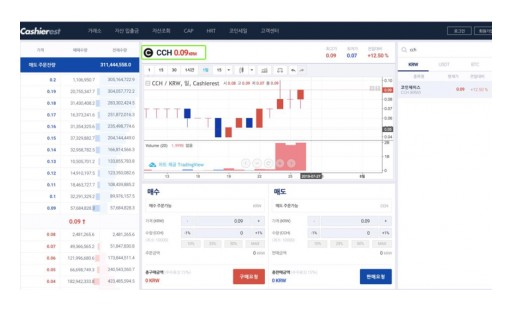 Coinchase Token CCH's Trading Volume Skyrocketed, Creating a Hundredfold Potential Token