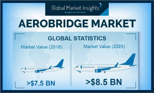 Aerobridge Market Revenue to Surpass USD 8.5 Bn by 2025: Global Market Insights, Inc.