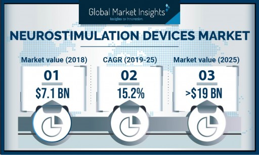 Neurostimulation Devices Market Value to Hit $19 Billion by 2025: Global Market Insights, Inc.
