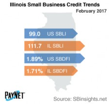 Illinios Small Business Credit Trends