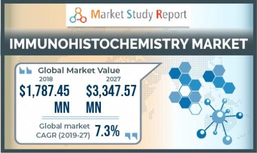 Immunohistochemistry Market to Exceed USD $3.34 Billion by 2027