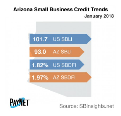 Arizona Small Business Defaults on the Decline in January