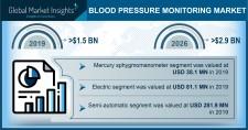 Global Blood Pressure Monitoring Market growth predicted at 10% through 2026: GMI
