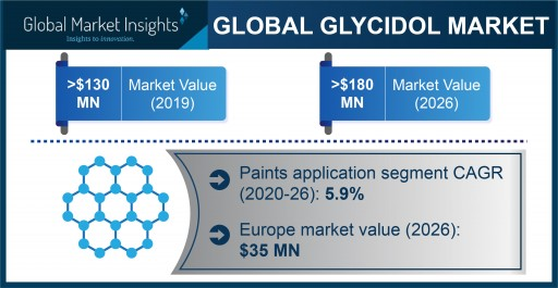 Global Glycidol Market Projected to Exceed $180.52 Million by 2026, Says Global Market Insights Inc.