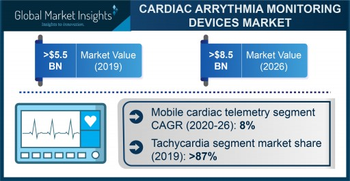 Cardiac Arrhythmia Monitoring Devices Market Revenue to Cross USD 9 Bn by 2026: Global Market Insights, Inc.