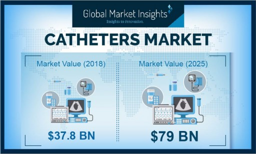 Catheters Market Value to Cross USD 79 Billion by 2025: Global Market Insights, Inc.