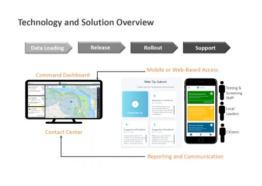 LiveSafe and Cognosante Propose a Nationwide COVID-19 Mobile Citizen Engagement Center to the Federal Government