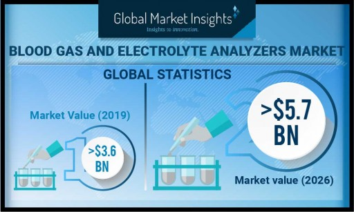 Blood Gas & Electrolyte Analyzers Market Worth USD 5.7 Billion by 2026: Global Market Insights, Inc.