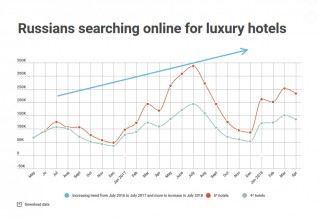 Increasing hotel bookings from Russia according to Yandex data by Giulio Gargiullo