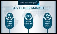 U.S. Boiler Market Statistics 2019-2025