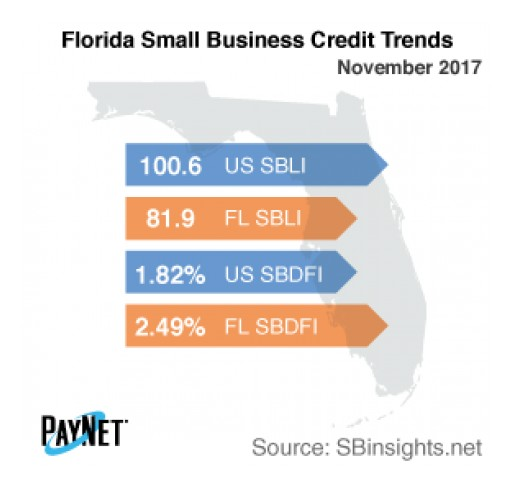 Florida Small Business Defaults Fall in November
