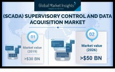 Global Supervisory Control and Data Acquisition (SCADA) Market growth predicted at 7.5% till 2026: GMI
