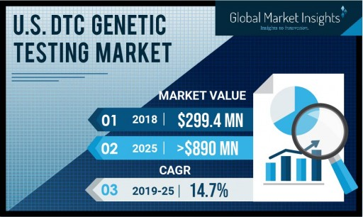 U.S. Direct-to-Consumer Genetic Testing Market to Hit $890 Million by 2025: Global Market Insights, Inc.