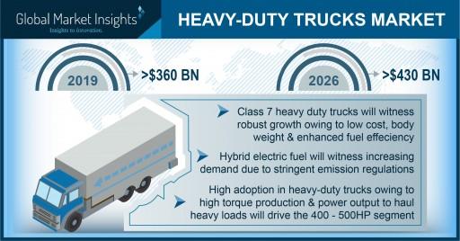 Heavy-Duty Trucks Market to Hit USD 430 Bn by 2026; Global Market Insights, Inc.