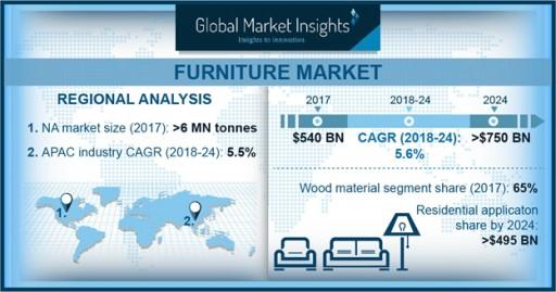 Worldwide Furniture Market 2019-2024 Forecasts: €670 Billion | GMI