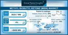 Methyl Isobutyl Ketone (MIBK) Market Size worth $800mn by 2025