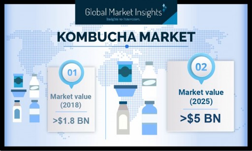 Growth of Kombucha Market Forecast at 16% CAGR Up to 2025: Global Market Insights, Inc.