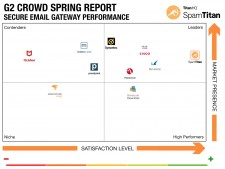 G2 Crowd Grid®  Spring 2019 Report for Email Security.