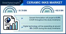Ceramic Inks Market Statistics - 2027