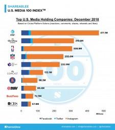Shareablee's December 2018 U.S. Media 100 Chart