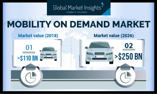 Mobility on Demand Market Revenue to Hit USD 250 Billion-Mark by 2026: Global Market Insights, Inc.