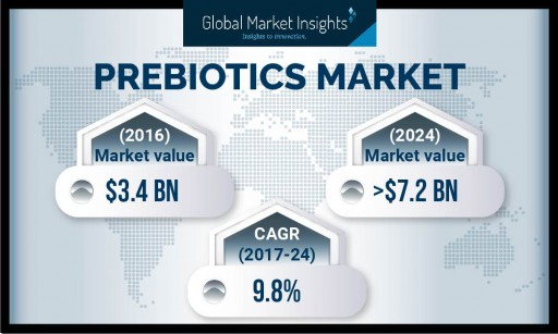 Prebiotics Market Value to Surpass USD 7.2 Billion by 2024: Global Market Insights, Inc.