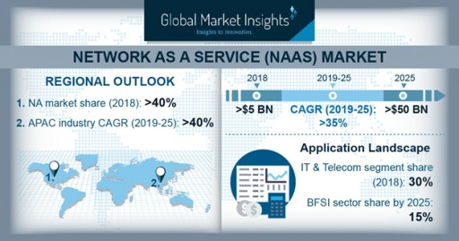 Network as a Service Market to Surpass $50bn by 2025: Global Market Insights, Inc.