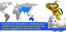 Asia Pacific cloud gaming market