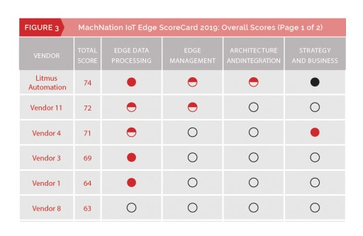 Litmus Automation Rated as a Leading Vendor on MachNation's 2019 IoT Edge ScoreCard