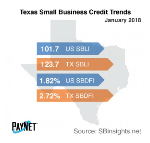 Texas Small Business Borrowing Up in January: PayNet