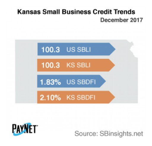 Kansas Small Business Defaults Down in December, as is Borrowing