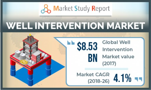 Global Well Intervention Market to Expand With 4.1% CAGR Through 2026